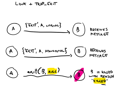 Figure 3: Trapped links are converted to messages, except for the untrappable 'kill' reason